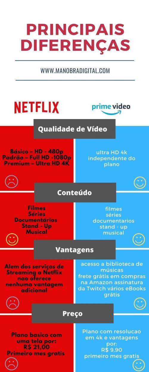 diferenca entre amazon prime video e netflix